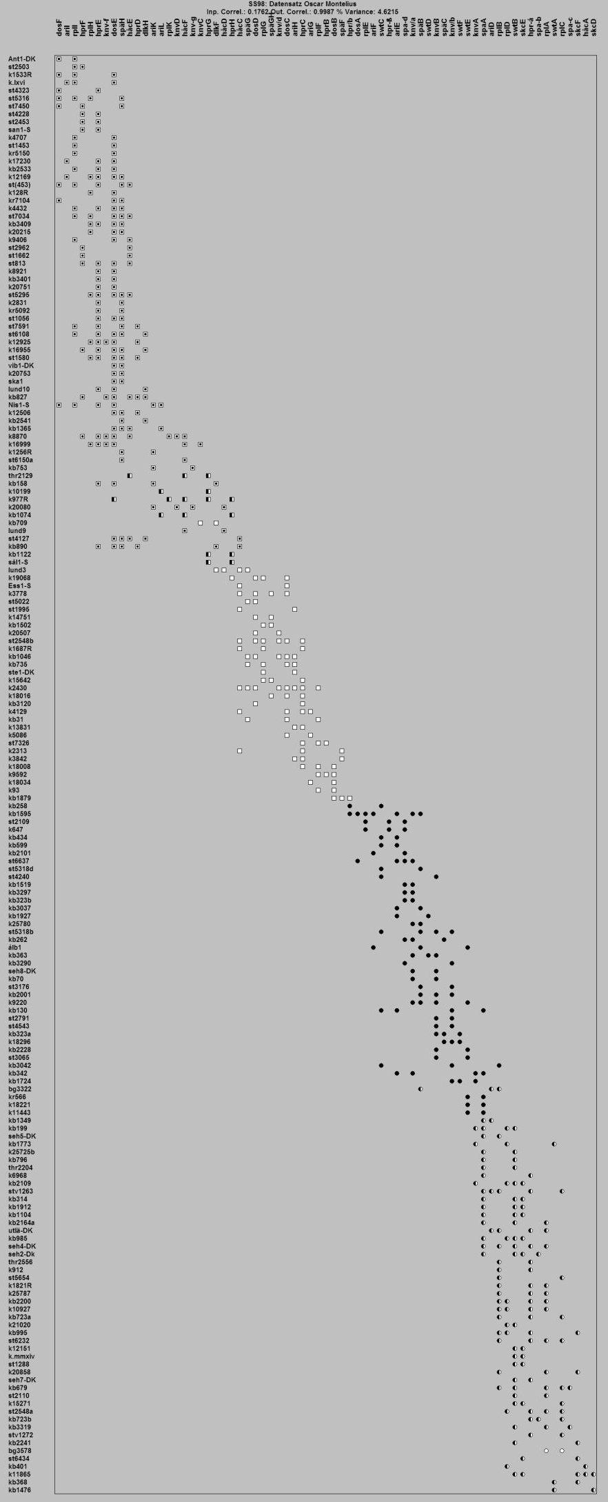 Seriation der Bronzezeitchronologie von Oscar Montelius 1